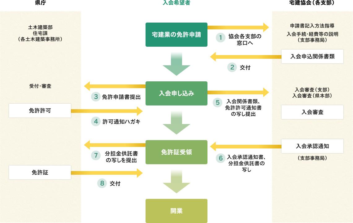 入会から開業までの流れ説明図